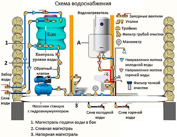 Системы горячего водоснабжения для коттеджа
